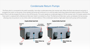 Condensate Return Pump how it works